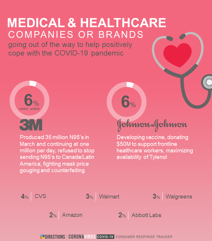 Coronavirus/COVID-19 Consumer Response Tracker - Brands Stepping Up - Medical and Healthcare